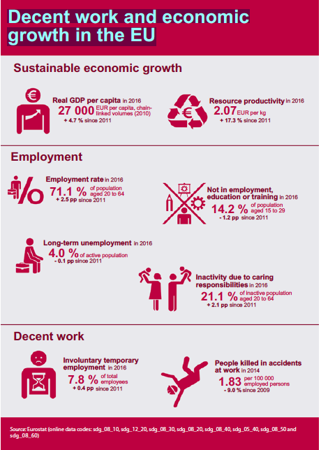 Economy in the EU (SDG8).png