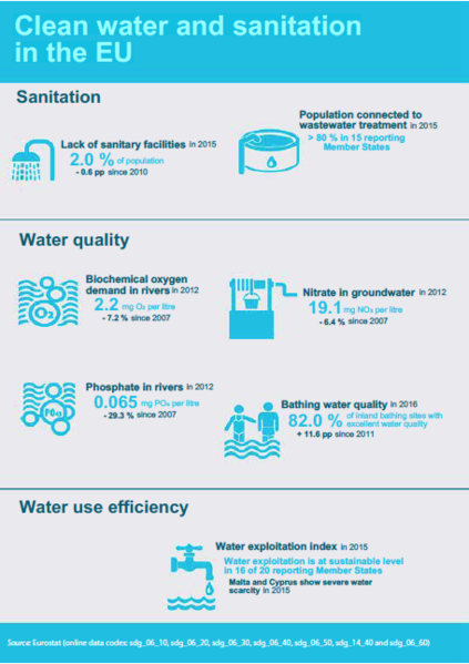 File:Water in the EU (SDG6).png