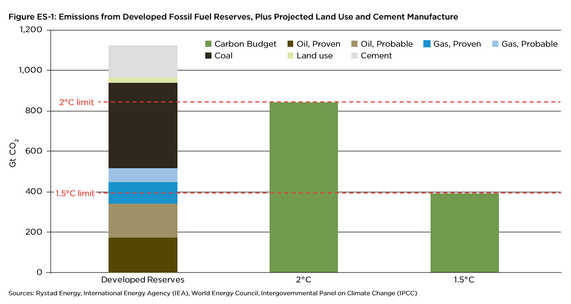 Developed-fossil-fuel-reserves-and-the-carbon-budget.png
