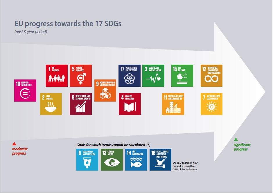 Europe SDG Implementation overview.png